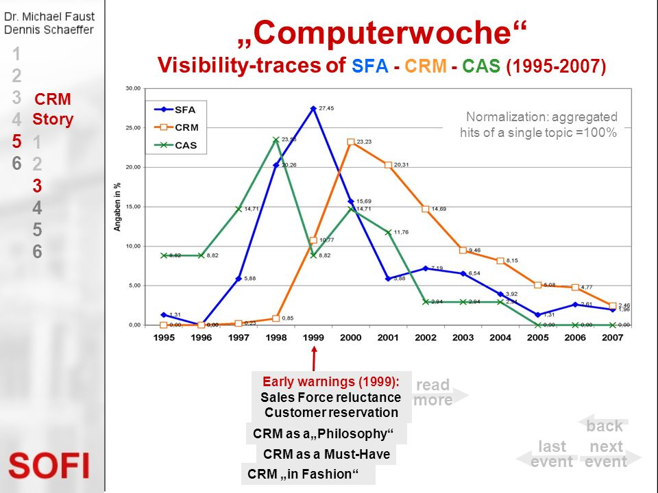 """Computerwoche Visibility-traces of SFA - CRM - CAS ( )"