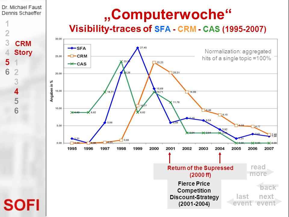 """Computerwoche Visibility-traces of SFA - CRM - CAS (1995-2007)"