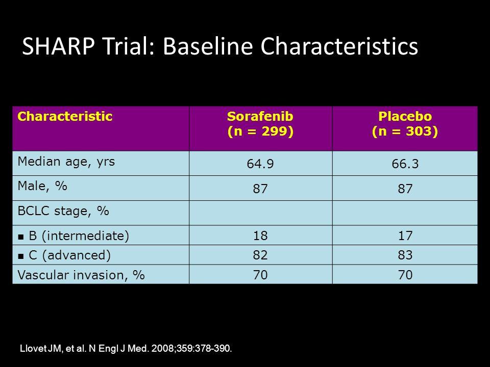 SHARP Trial: Baseline Characteristics