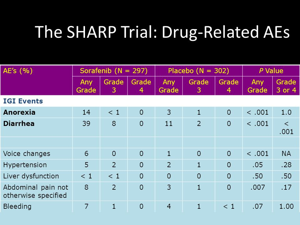 The SHARP Trial: Drug-Related AEs