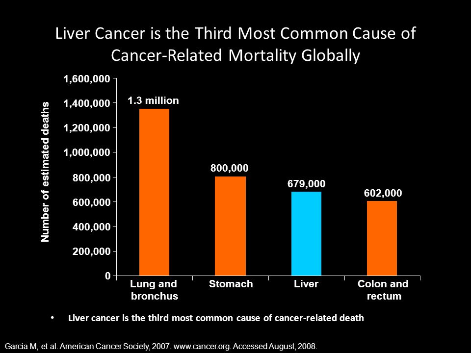 Number of estimated deaths
