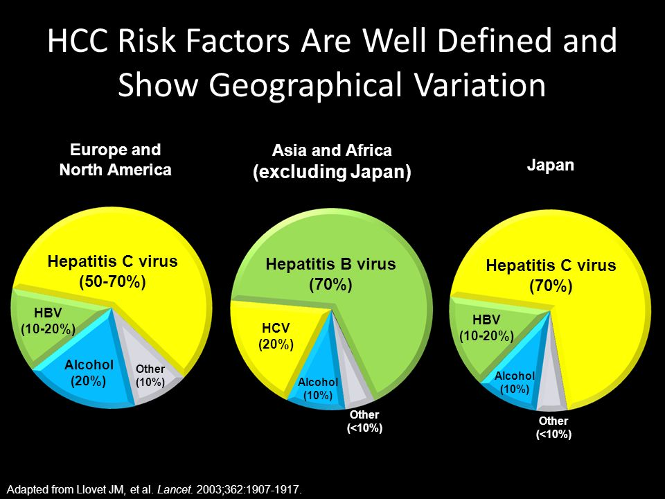 HCC Risk Factors Are Well Defined and Show Geographical Variation