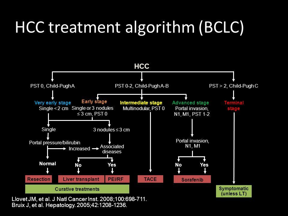 HCC treatment algorithm (BCLC)
