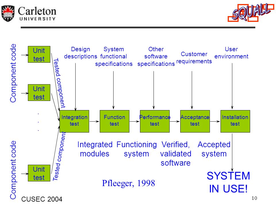 SYSTEM IN USE! Pfleeger, 1998 Component code Integrated modules