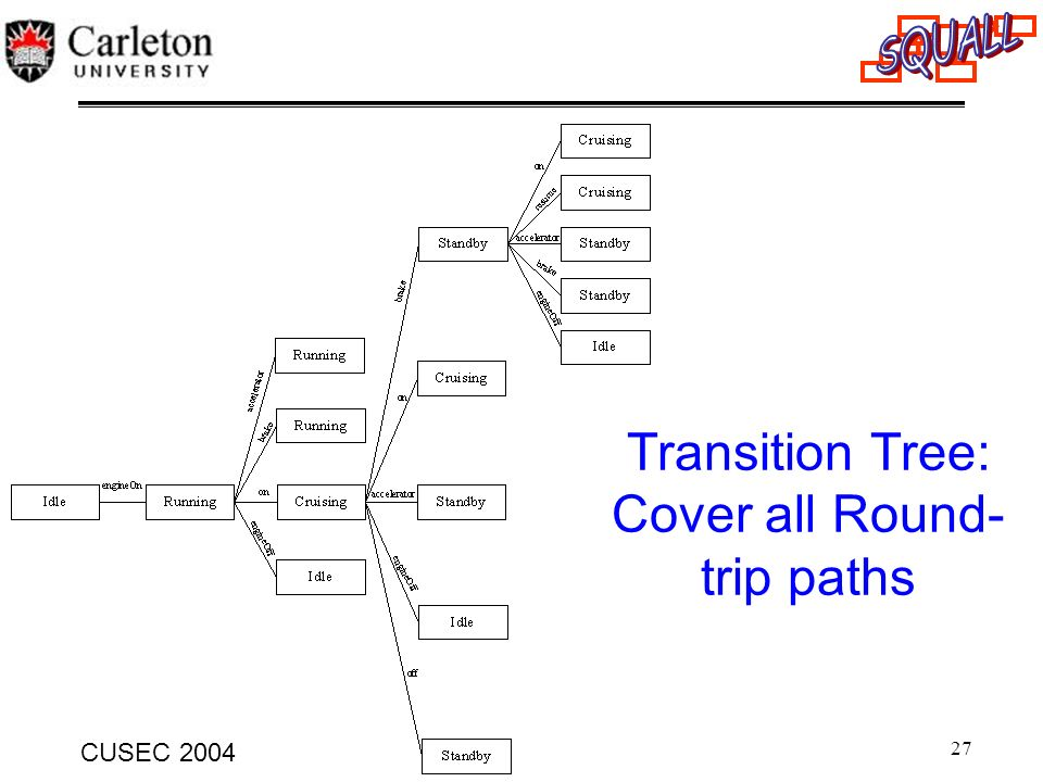 Transition Tree: Cover all Round-trip paths