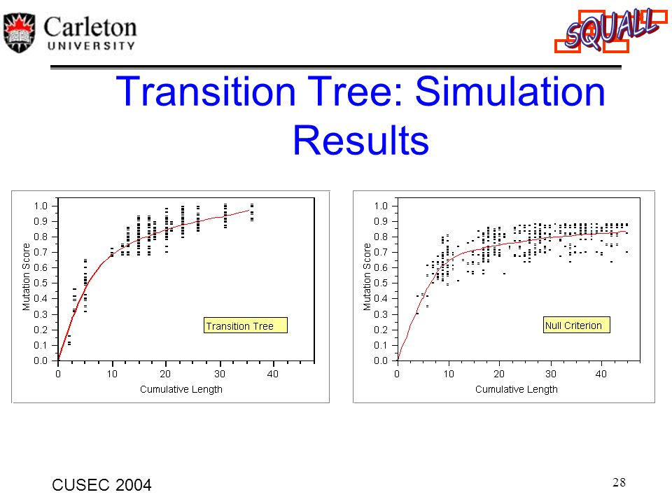 Transition Tree: Simulation Results
