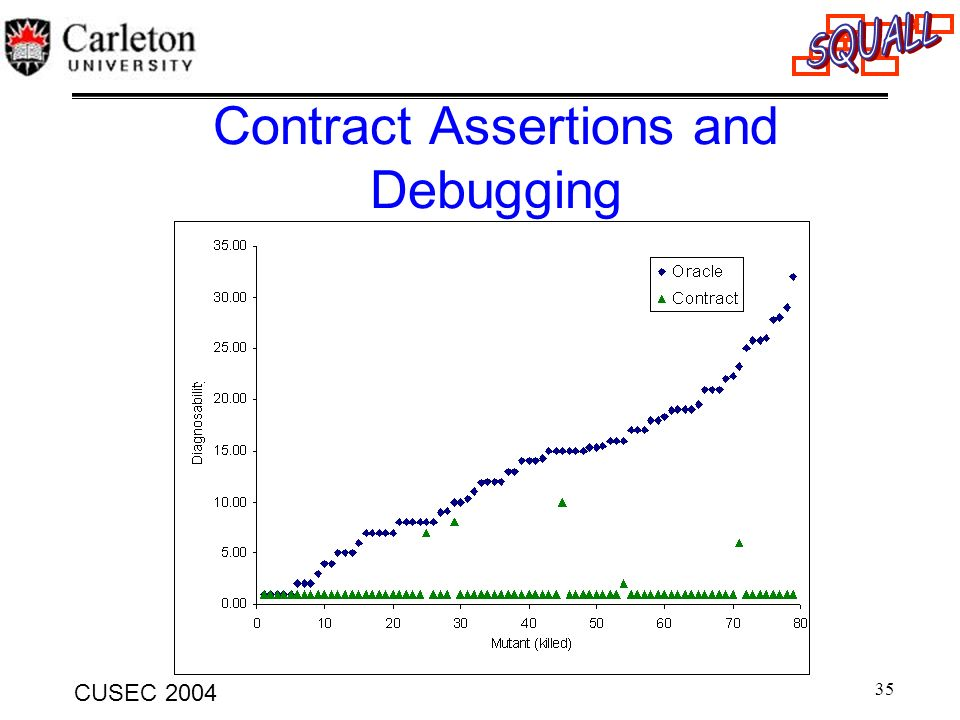 Contract Assertions and Debugging