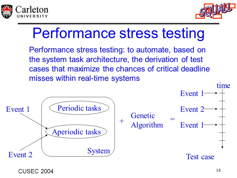 Performance stress testing