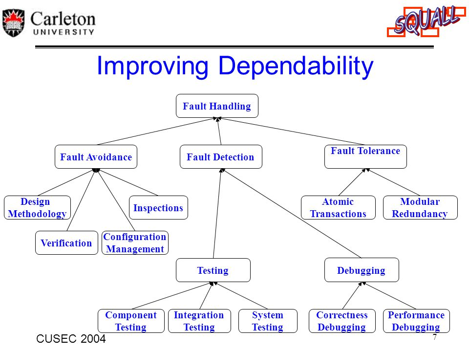 Improving Dependability