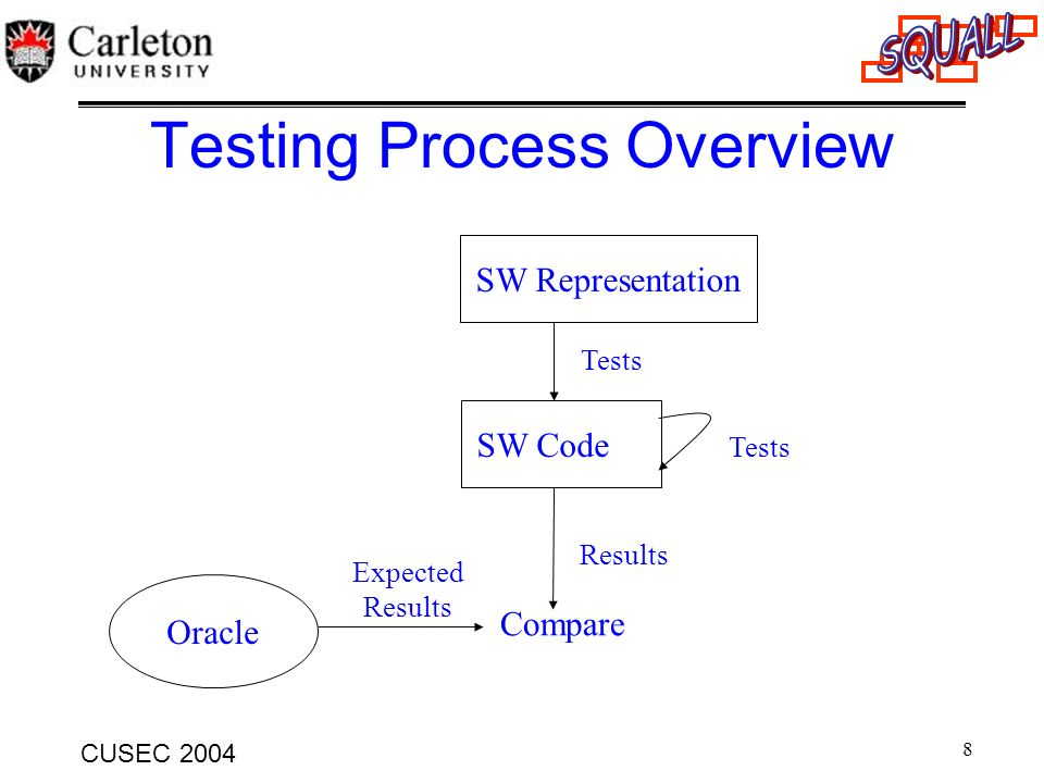 Testing Process Overview
