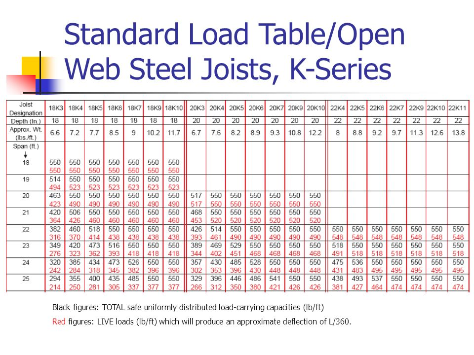 Introduction of open web steel joist deck and composite for When did table 52 open