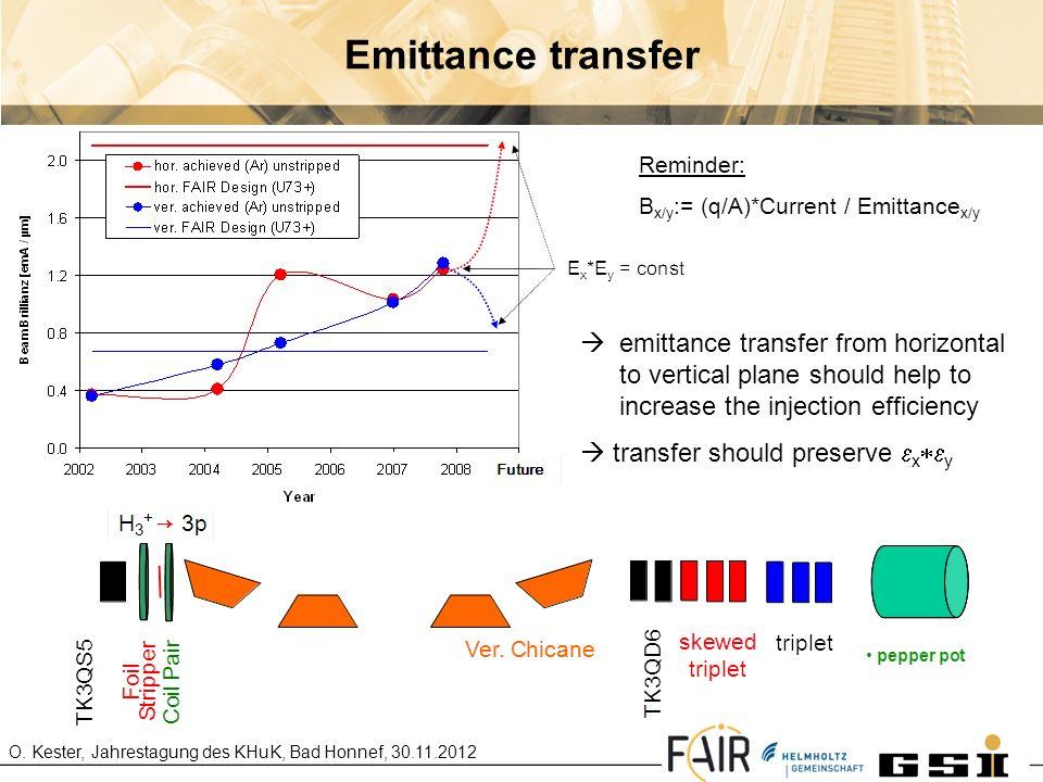 Emittance transfer Reminder: Bx/y:= (q/A)*Current / Emittancex/y.