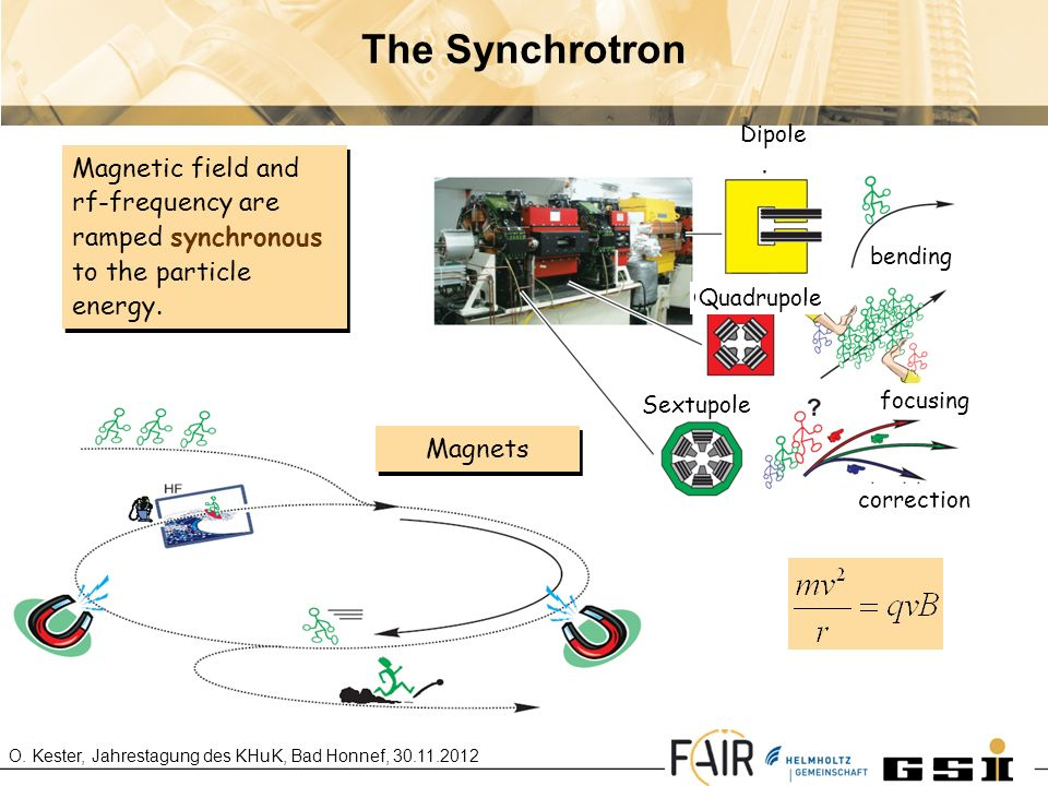 The Synchrotron Magnetic field and rf-frequency are ramped synchronous