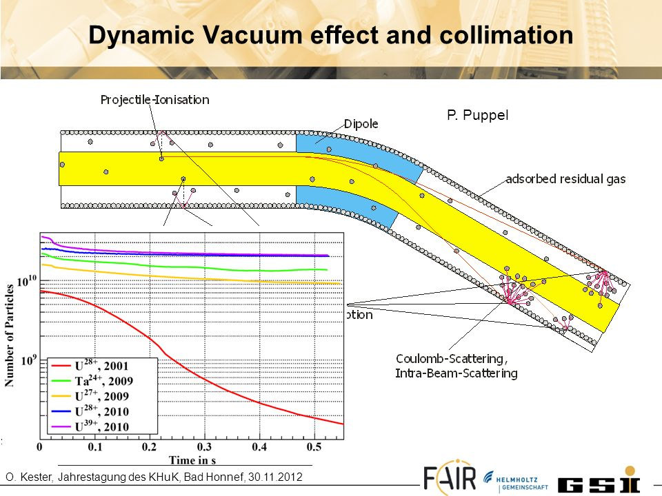 Dynamic Vacuum effect and collimation