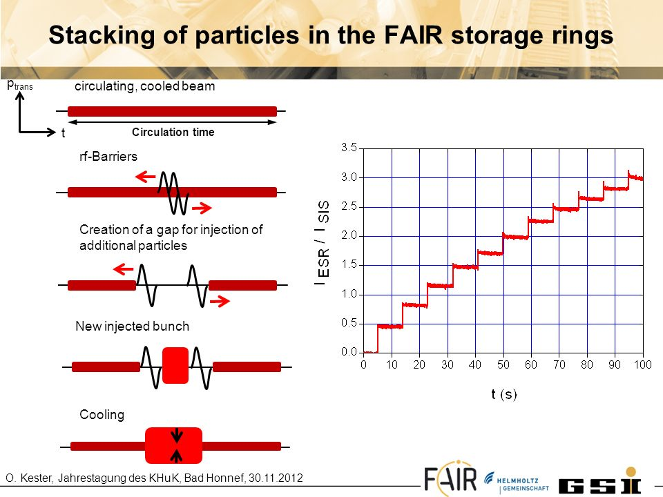 Stacking of particles in the FAIR storage rings