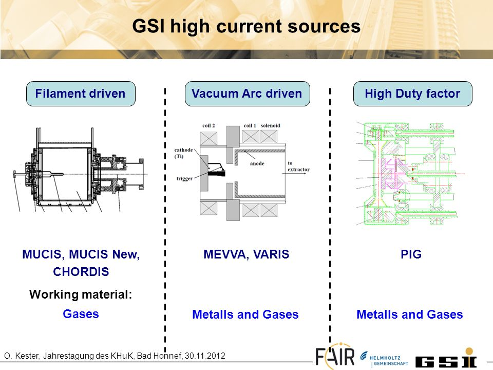 GSI high current sources