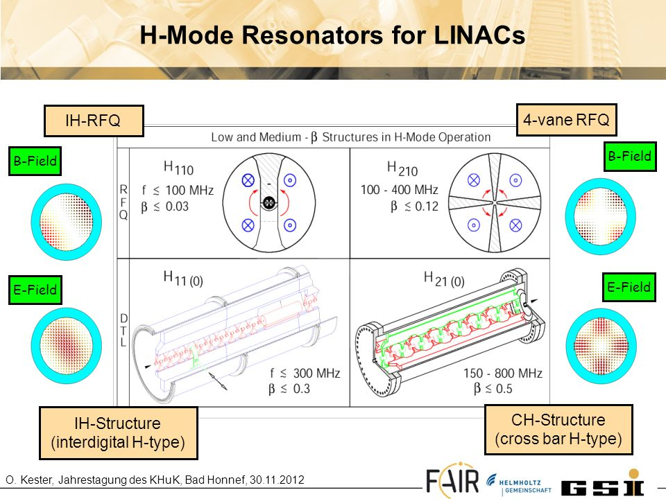 H-Mode Resonators for LINACs