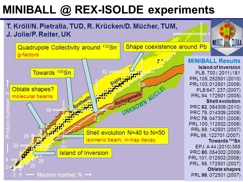 MINIBALL @ REX-ISOLDE experiments