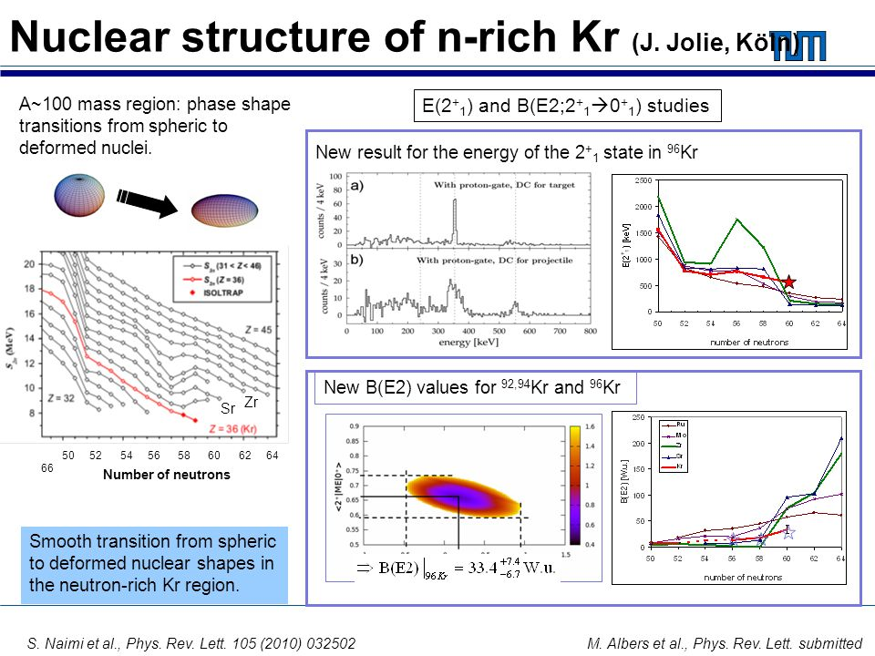 Nuclear structure of n-rich Kr (J. Jolie, Köln)
