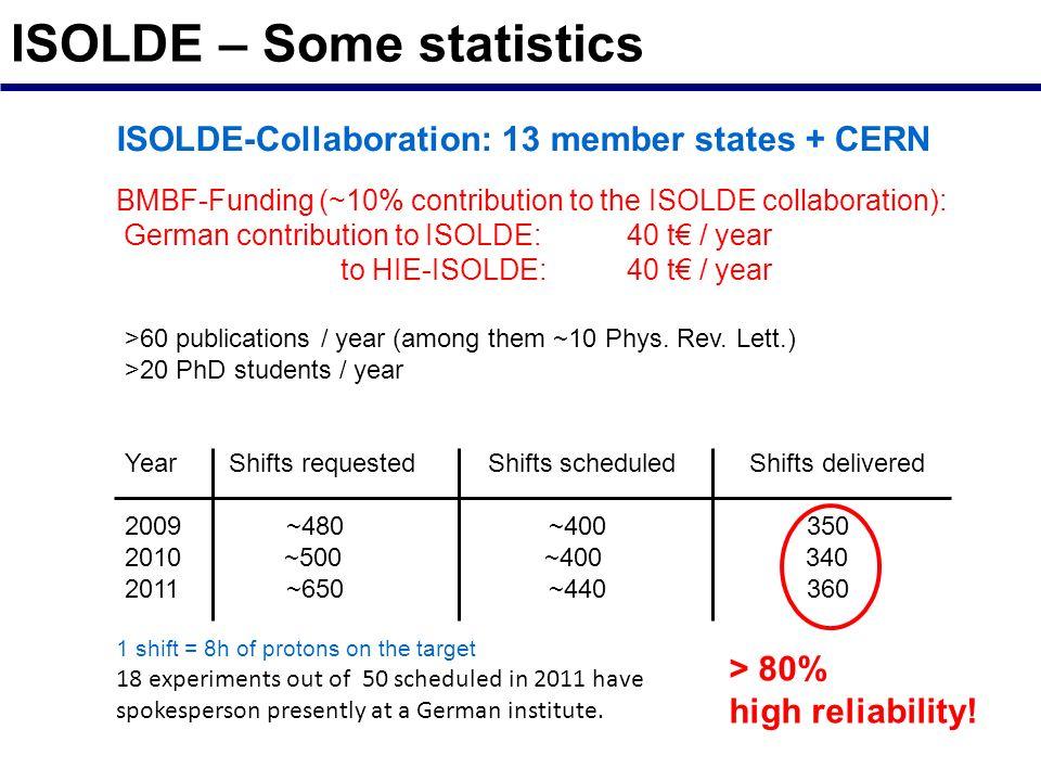 ISOLDE – Some statistics