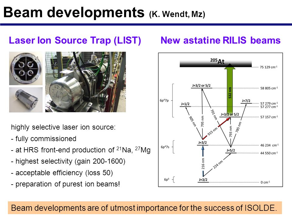 Beam developments (K. Wendt, Mz)