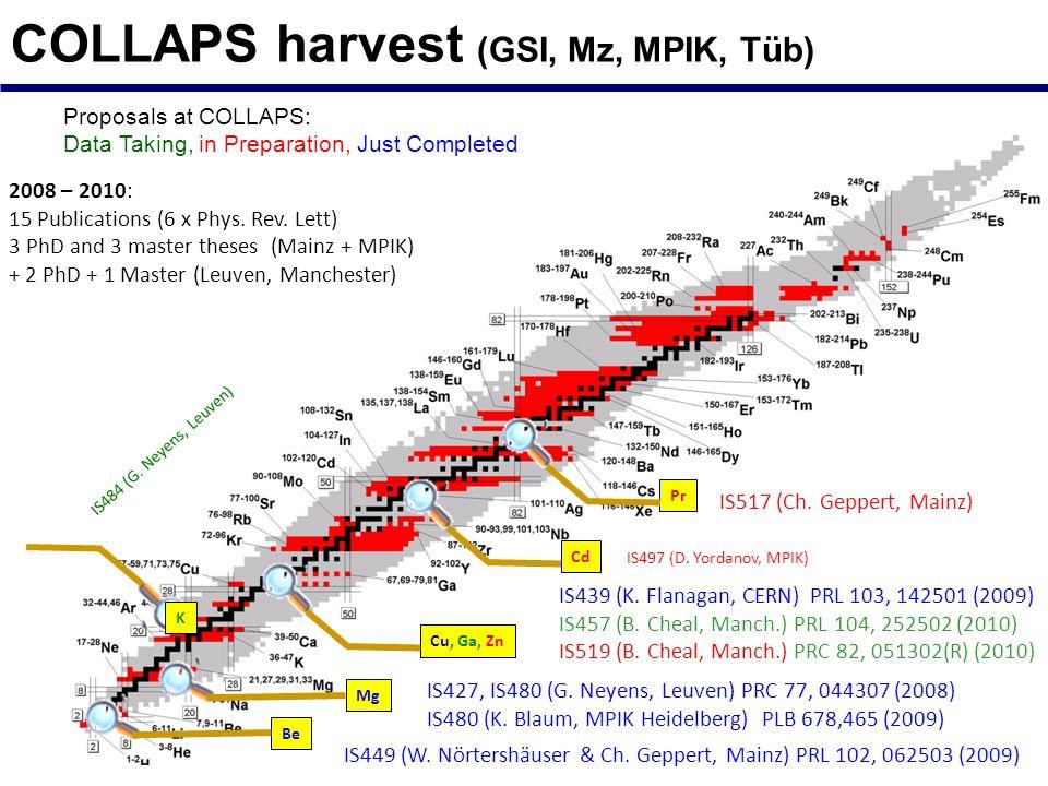 COLLAPS harvest (GSI, Mz, MPIK, Tüb)