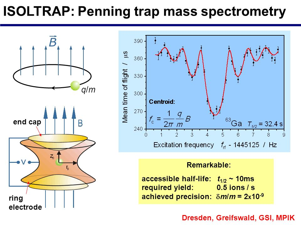 ISOLTRAP: Penning trap mass spectrometry