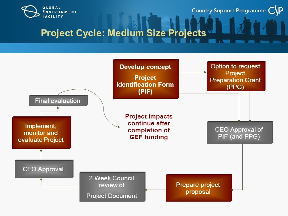 Project Cycle: Medium Size Projects