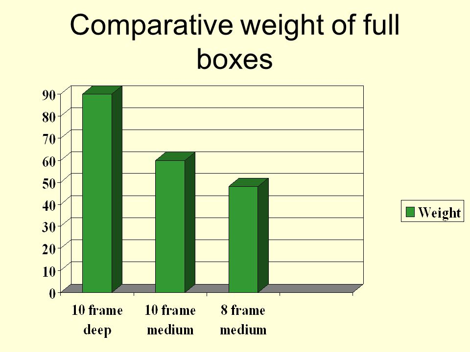 Comparative weight of full boxes