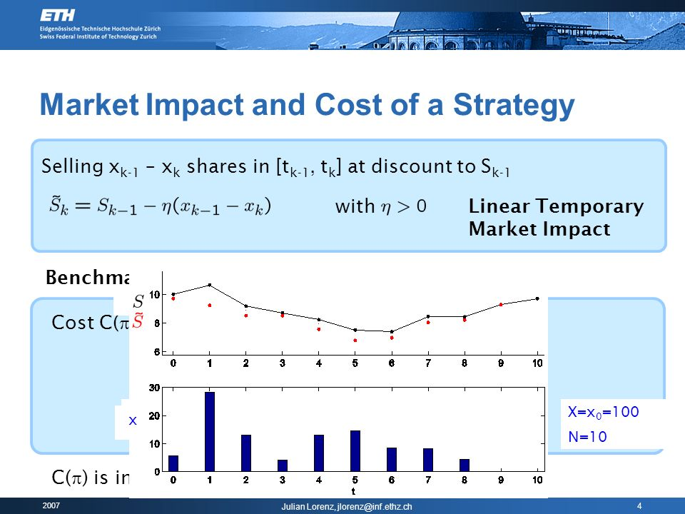 Market Impact and Cost of a Strategy