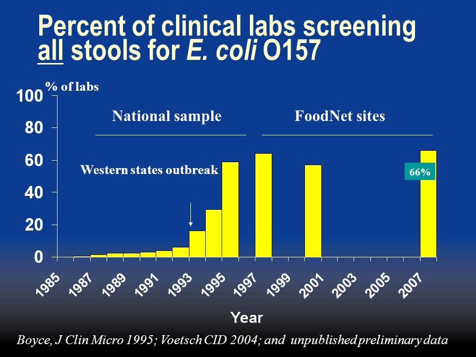 Percent of clinical labs screening all stools for E. coli O157
