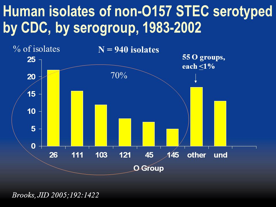 Human isolates of non-O157 STEC serotyped by CDC, by serogroup, 1983-2002