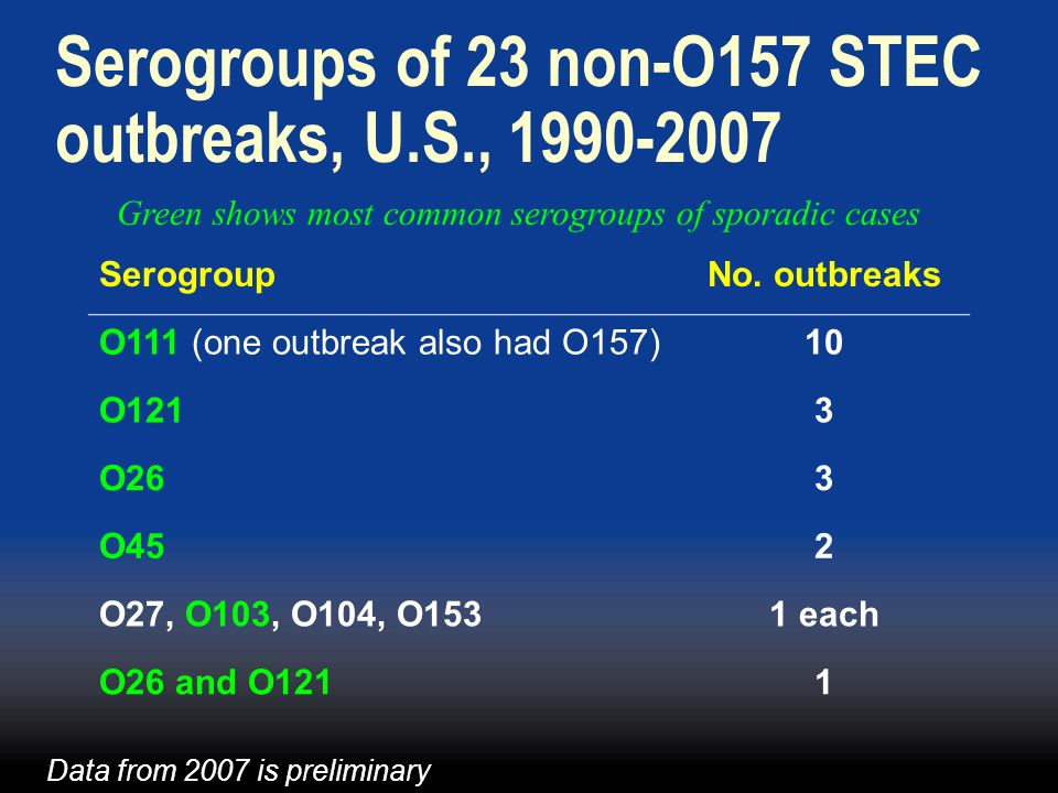 Serogroups of 23 non-O157 STEC outbreaks, U.S., 1990-2007