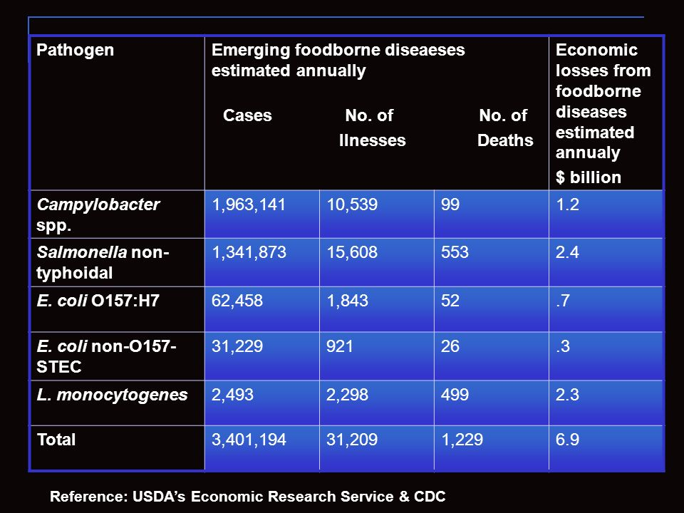 Emerging foodborne diseaeses estimated annually