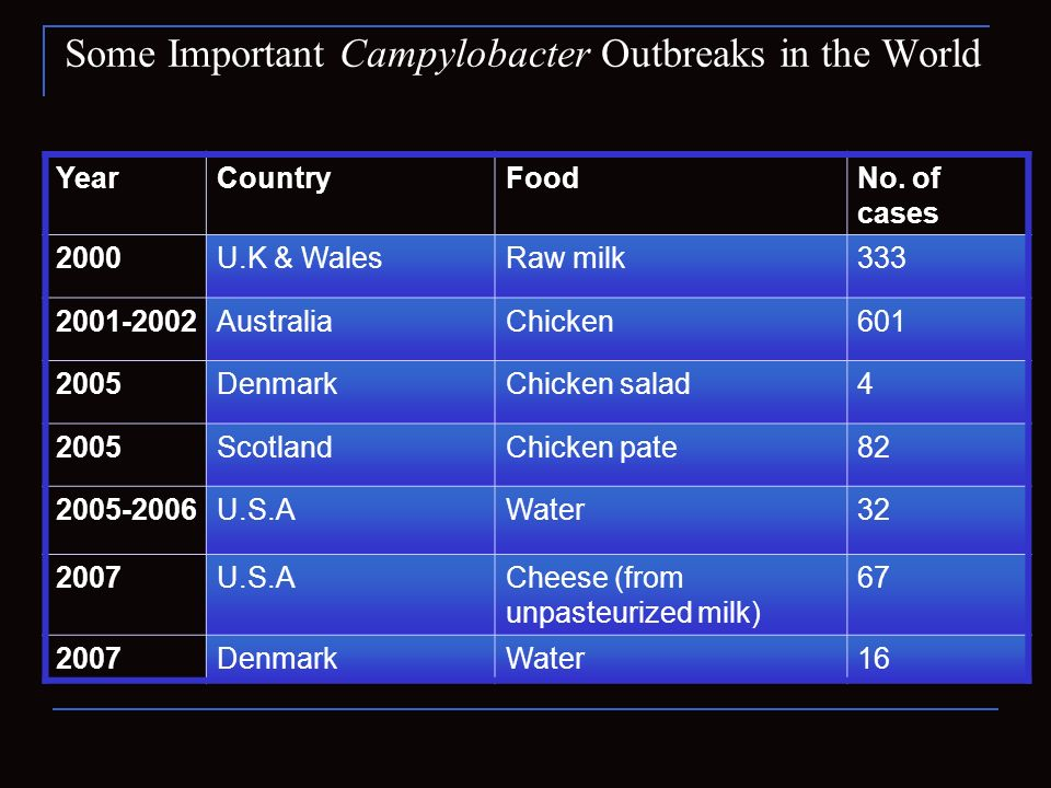 Some Important Campylobacter Outbreaks in the World