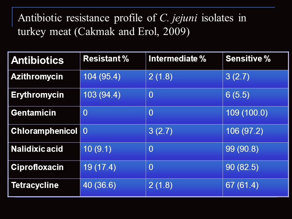 Antibiotic resistance profile of C
