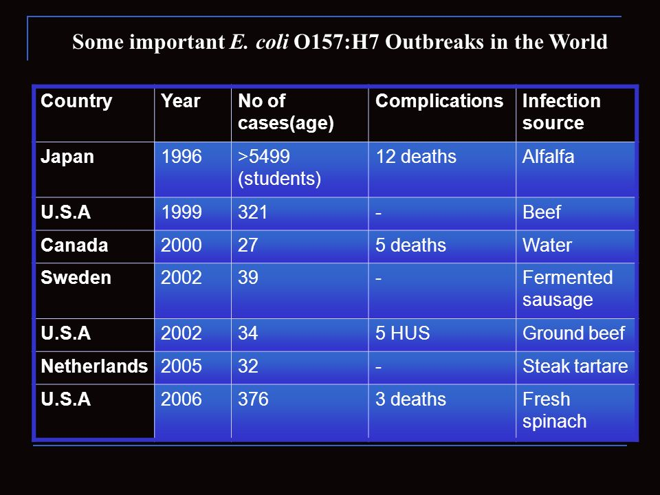 Some important E. coli O157:H7 Outbreaks in the World