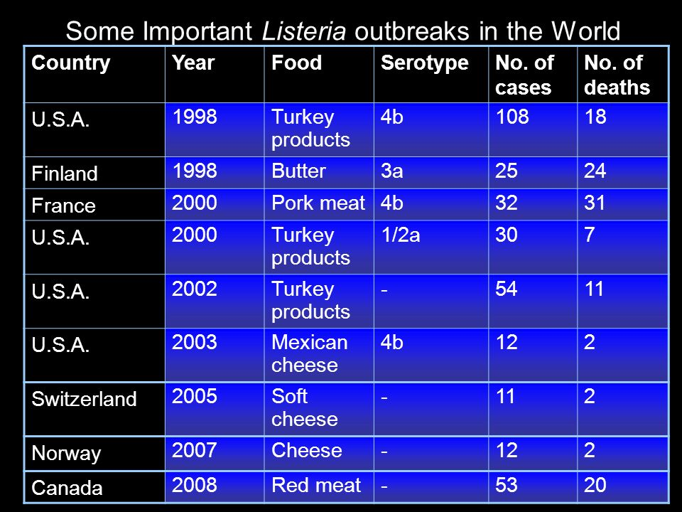 Some Important Listeria outbreaks in the World