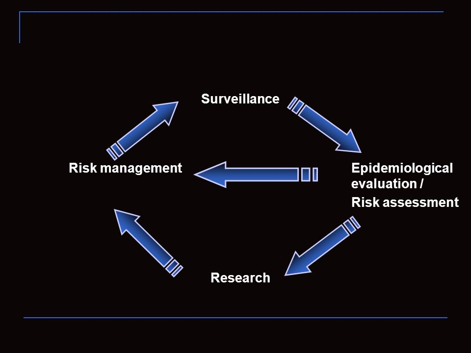 Surveillance Risk management Epidemiological evaluation / Risk assessment Research
