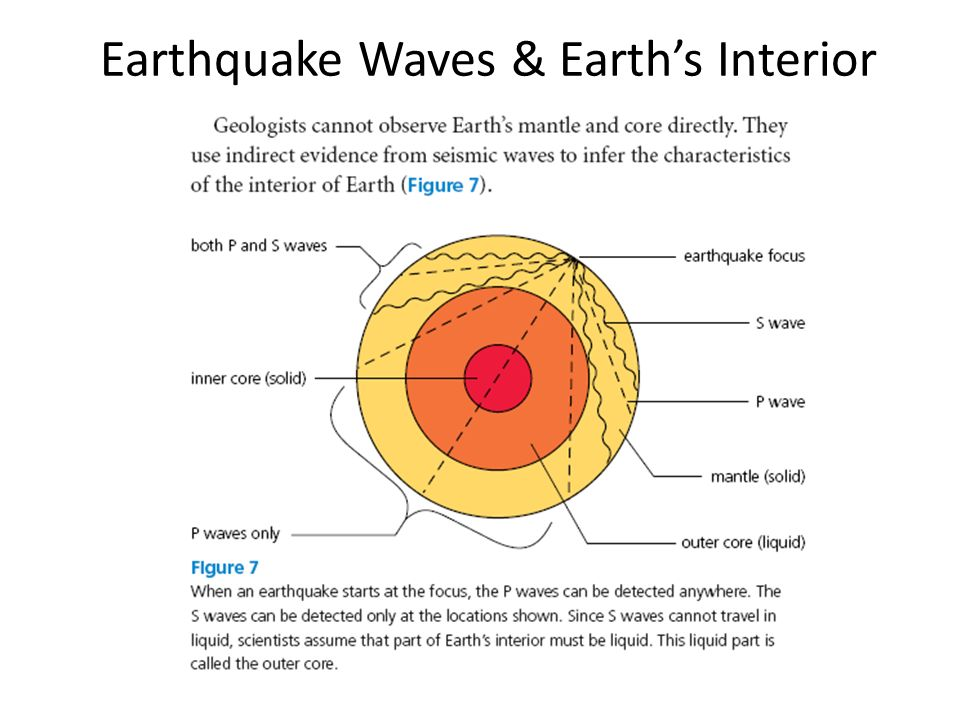 Earthquake Waves & Earth's Interior