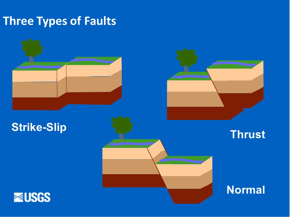 Three Types of Faults Strike-Slip Thrust Normal Three types of faults