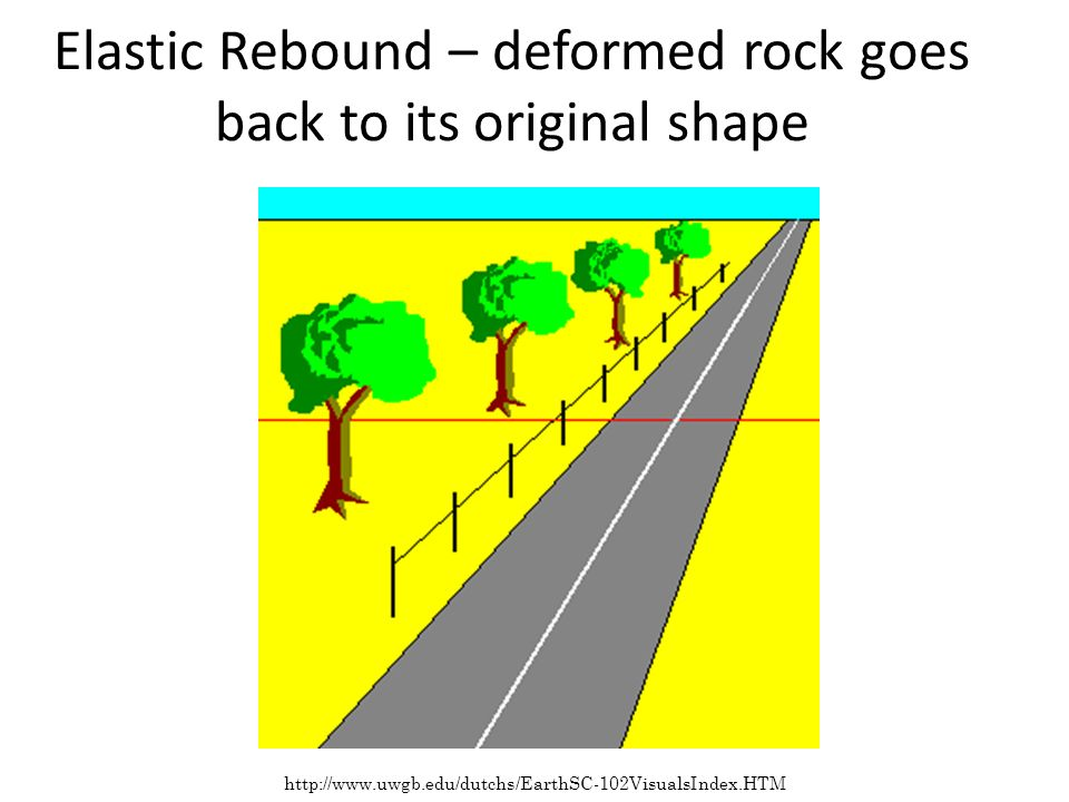 Elastic Rebound – deformed rock goes back to its original shape