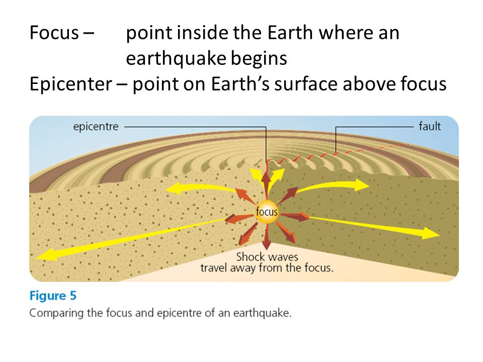 Focus –. point inside the Earth where an