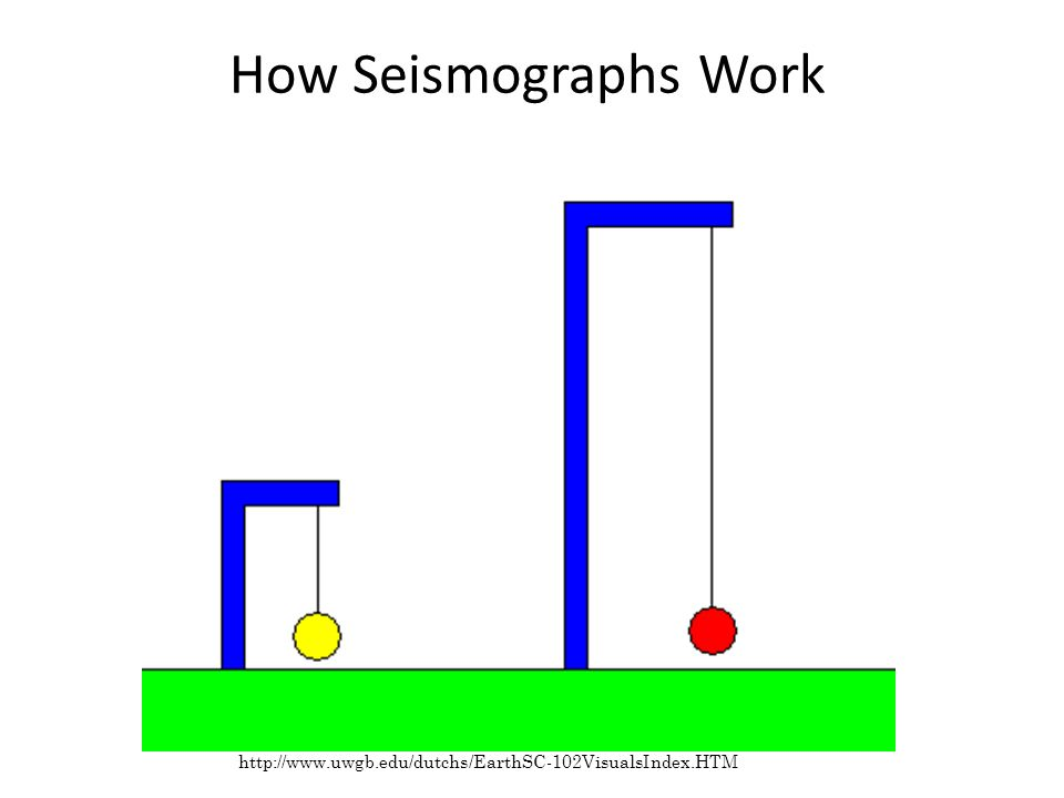 How Seismographs Work the pendulum remains fixed as the ground moves beneath it.