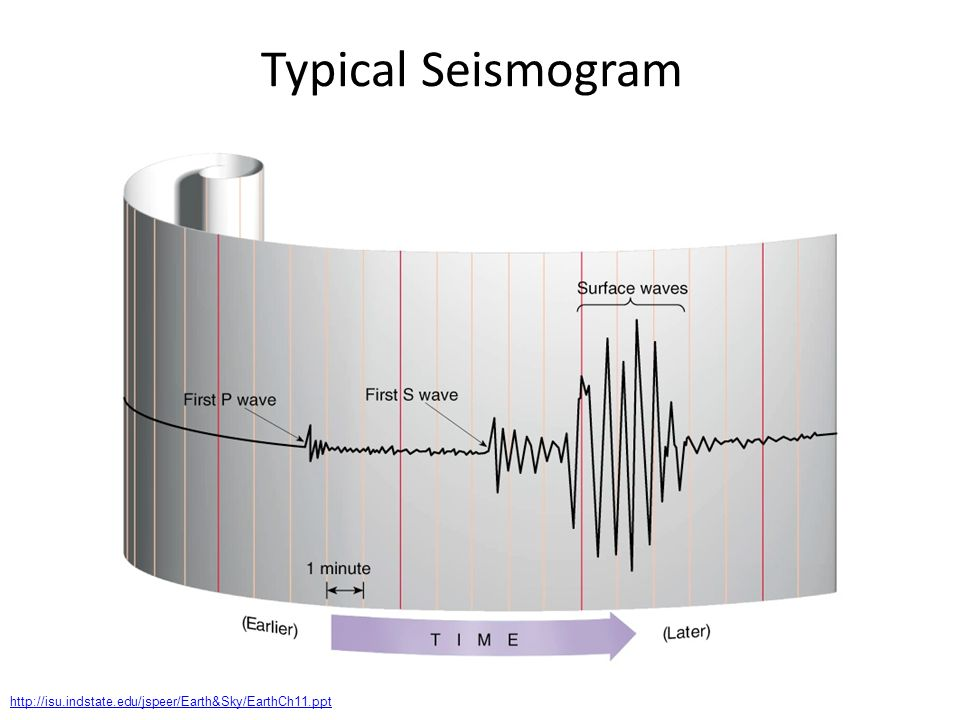 Typical Seismogram http://isu.indstate.edu/jspeer/Earth&Sky/EarthCh11.ppt