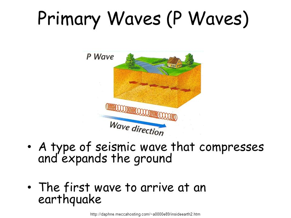 Primary Waves (P Waves)