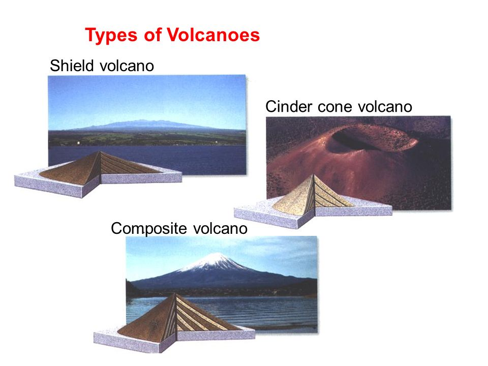 Types of Volcanoes Shield volcano Cinder cone volcano