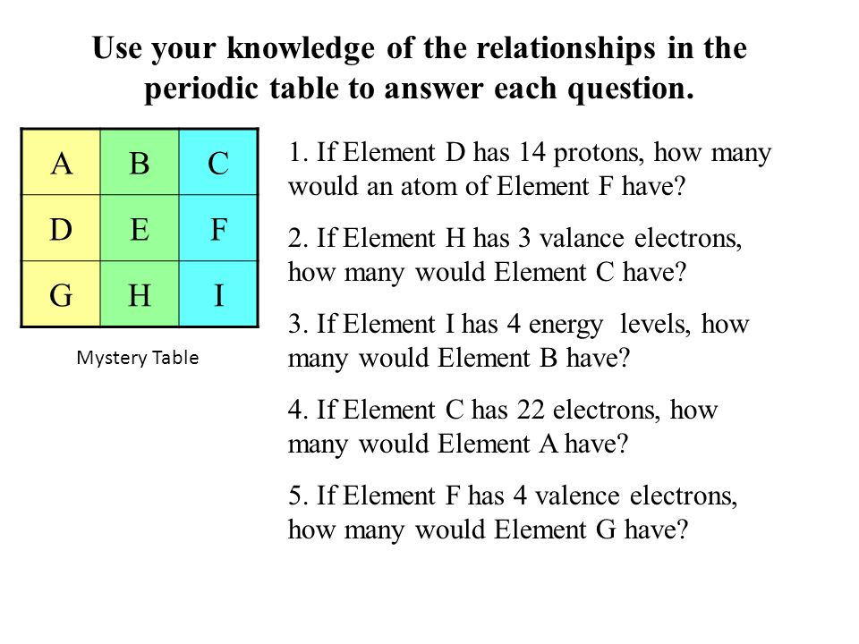 Use your knowledge of the relationships in the periodic table to answer each question.