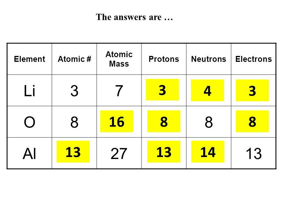 The answers are … Element. Atomic # Atomic Mass. Protons. Neutrons. Electrons. Li. 3. 7. A.