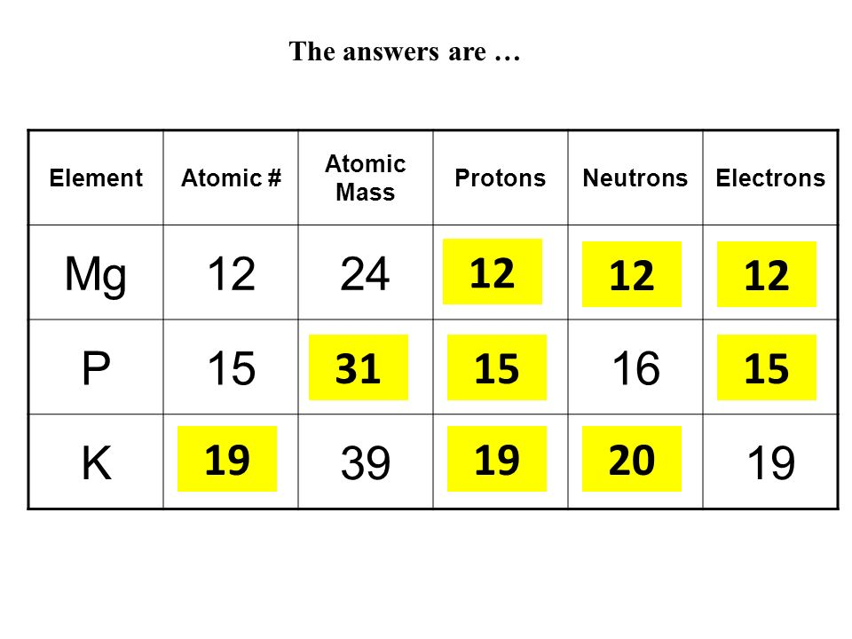 The answers are … Element. Atomic # Atomic Mass. Protons. Neutrons. Electrons. Mg. 12. 24. A.